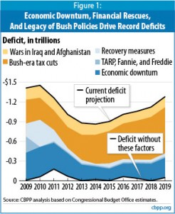 Deficit Amounts in Trillions by Cause – cbpp.org