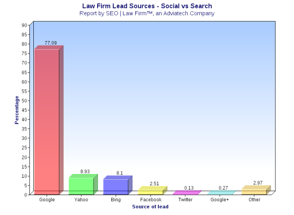 Source of leads for law firms from Google, Yahoo, Bing, Google+, Facebook, and Twitter - Copyright 2013 SEO | Law Firm, an Adviatech company